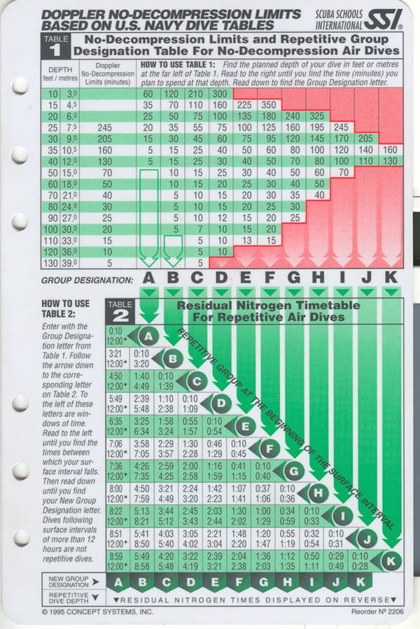 SSI dykker tabel thumbnail